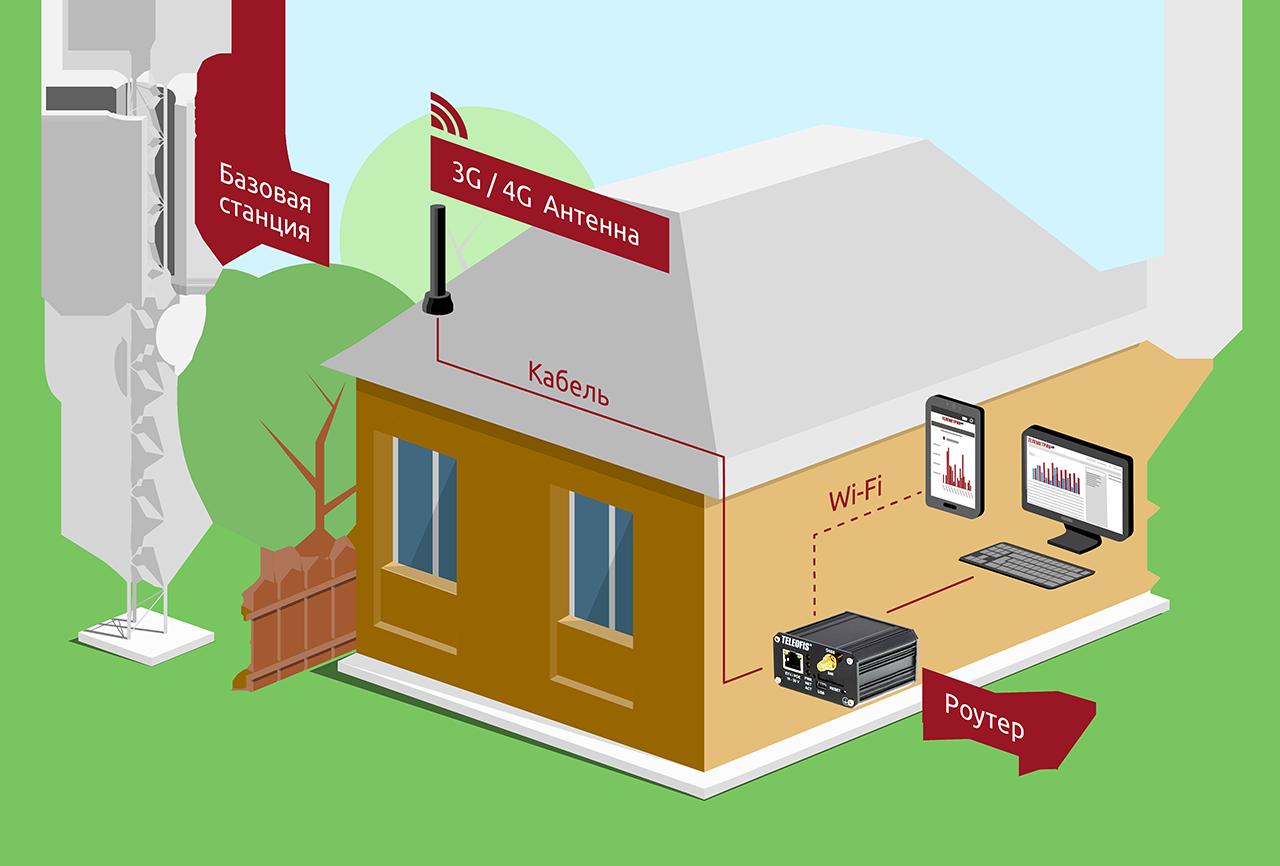 спутниковый интернет дом ру